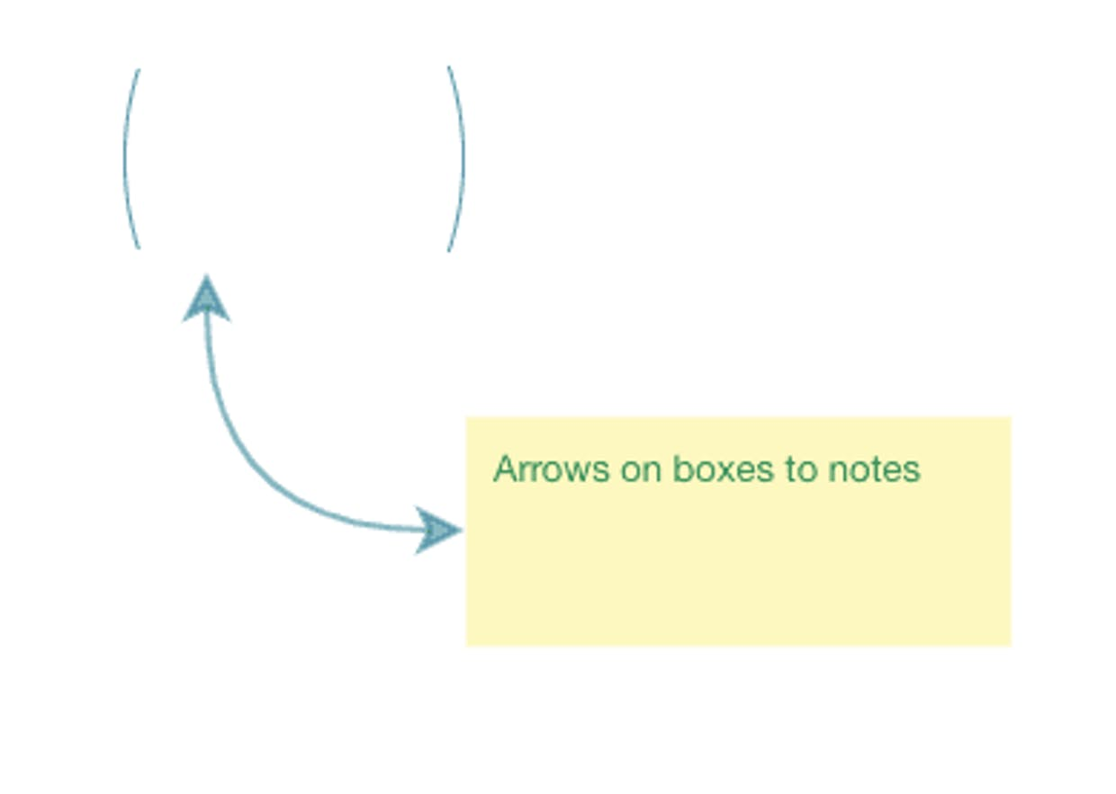 Arrows on boxes to notes