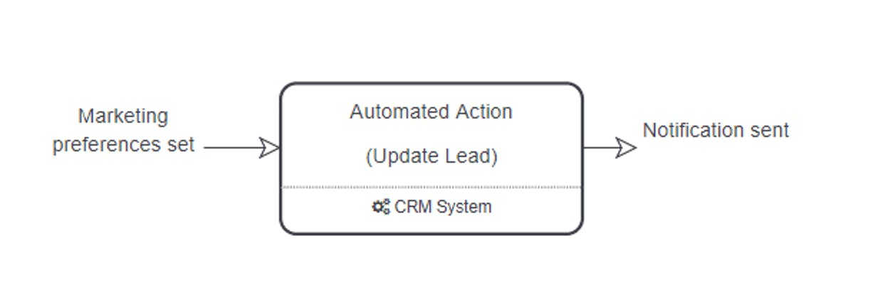 I'm trying to document which systems (software applications) are used at different steps in a process, what is the best way to do this?