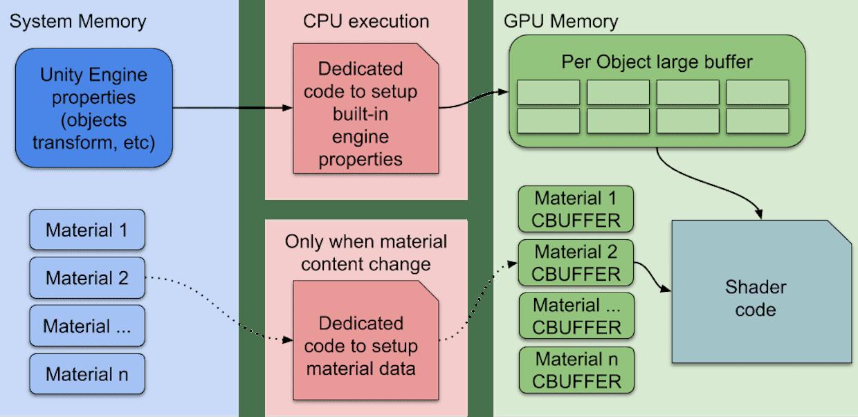 SRP Batcher rendering workflow.