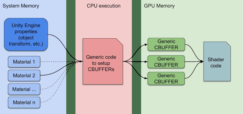 Standard Unity rendering workflow