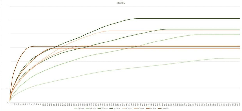 نمودار زمان - مجموع درآمد
