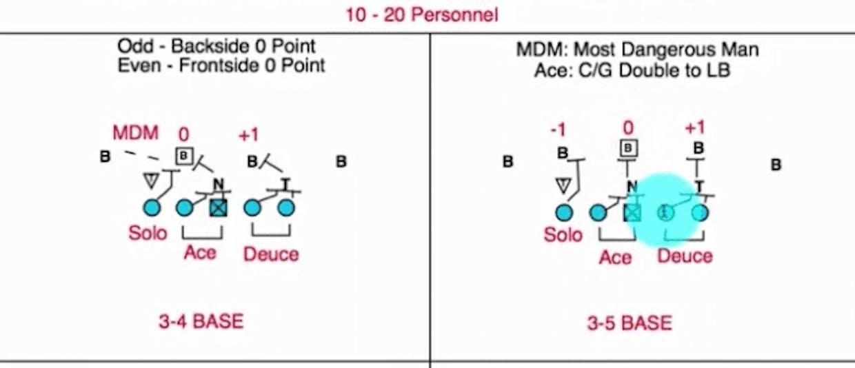 vs 3-4 & 3-5
