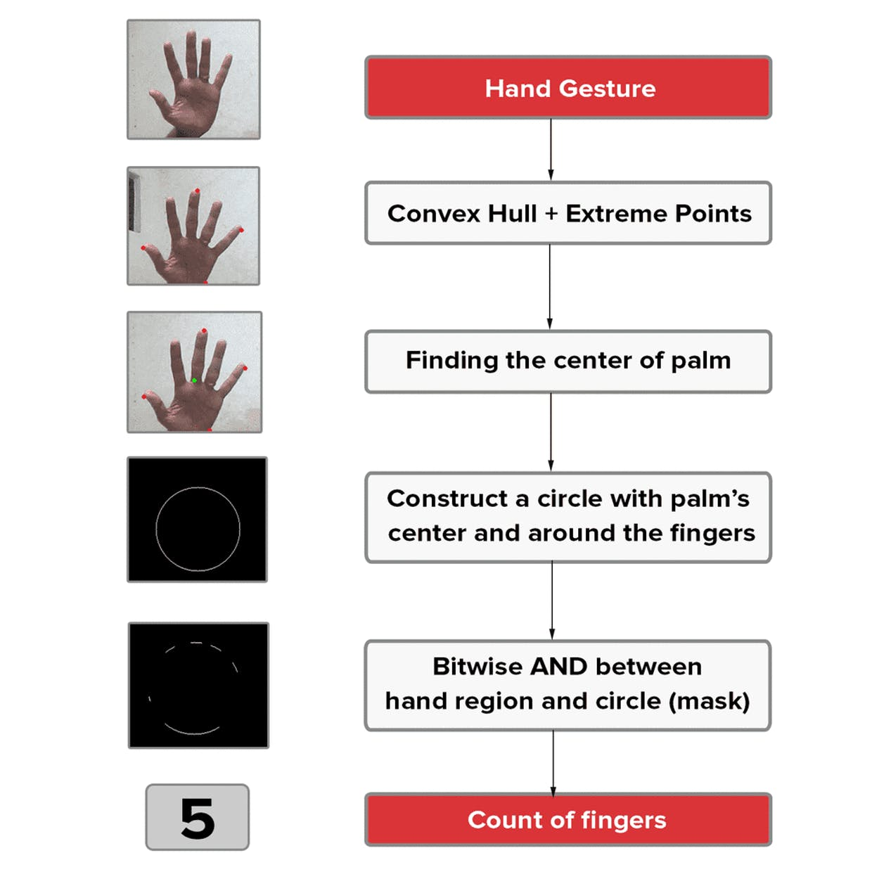 Figure 4. Hand-Gesture Recognition algorithm to count the fingers