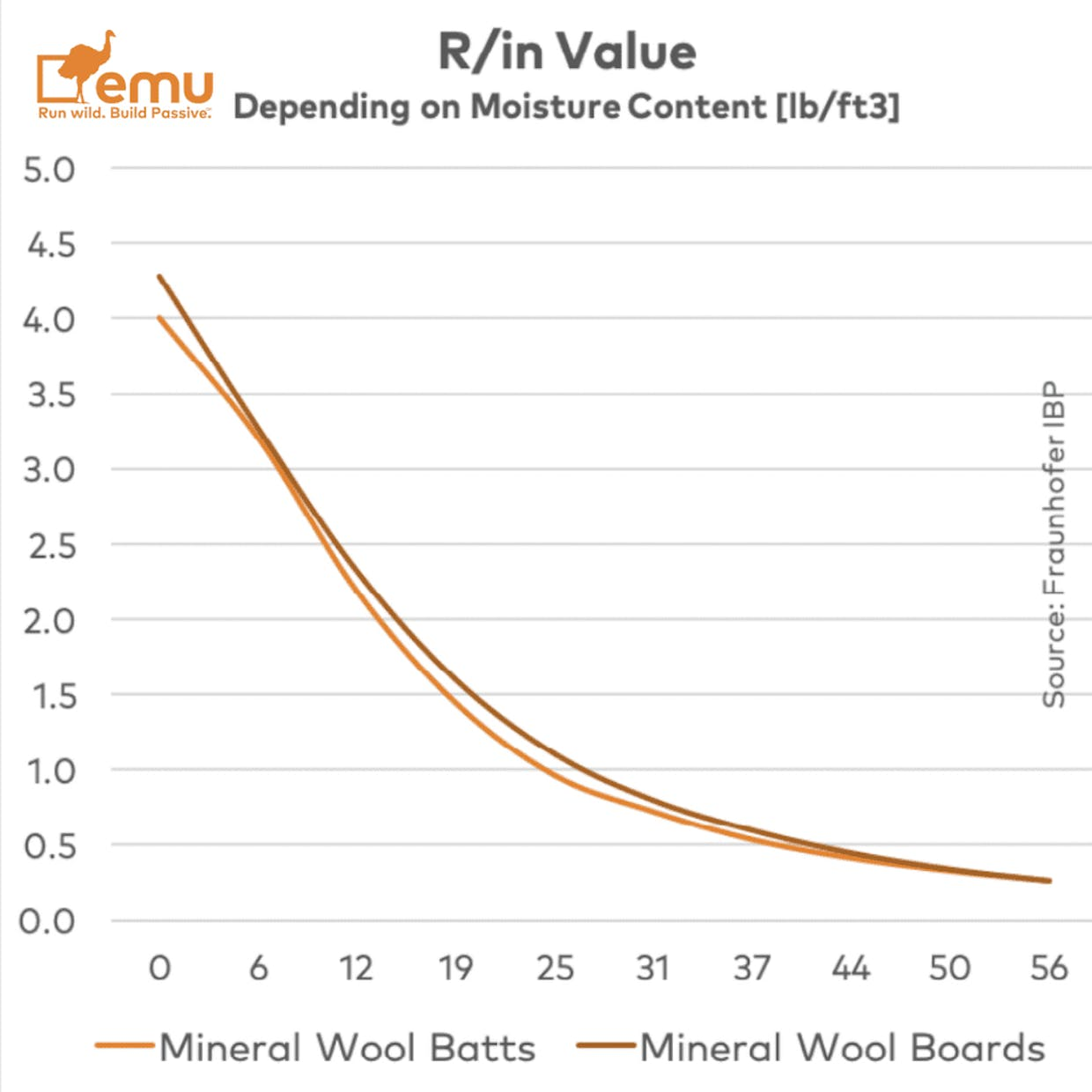 I'm curious about people's thoughts around mineral wool as exterior insulation - specifically having reduced insulation value when wet. I have heard some differing opinions from manufacturers.