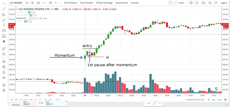 Gap up stock