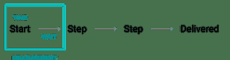 Steps describe