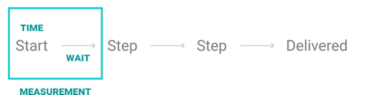 Steps describe